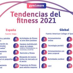Tendencias del fitness para 2021