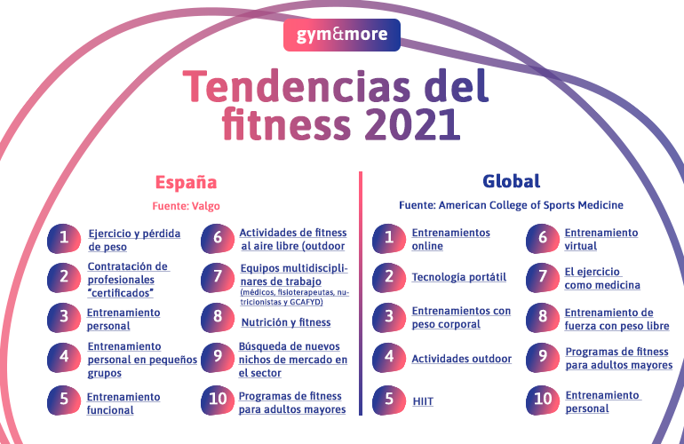 Tendencias fitness 2021
